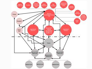 Organisationsstruktur der Hockeyabteilung (Abteilungsversammlung 2014)